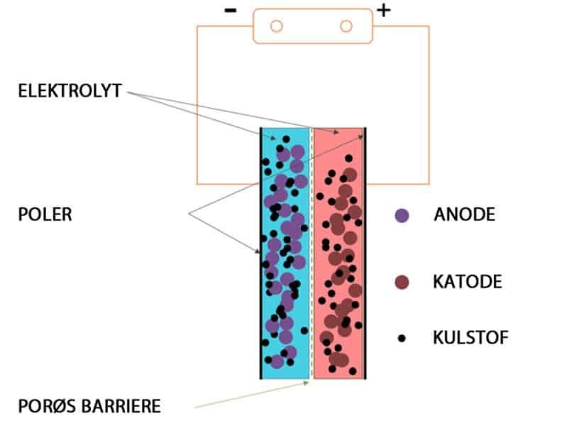 Ny batteriteknologi er i sigte. Opbygning af et batteri - teknologikritik.dk